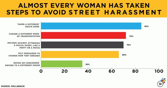 woman-harrassed-surveyv5-638x337