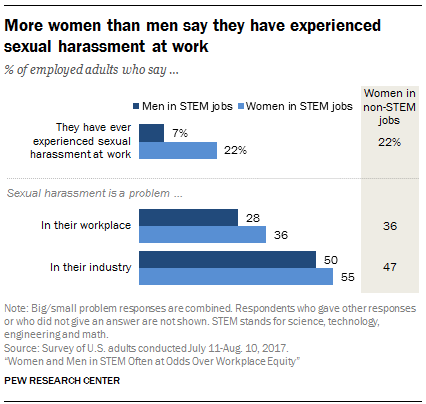 Women and Men in STEM Often at Odds Over Workplace Equity
